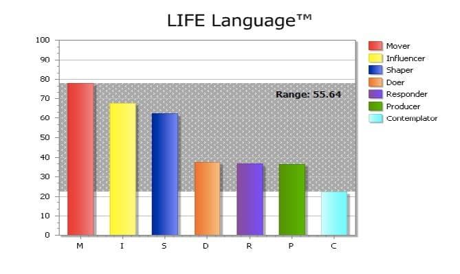 LL staafdiagram